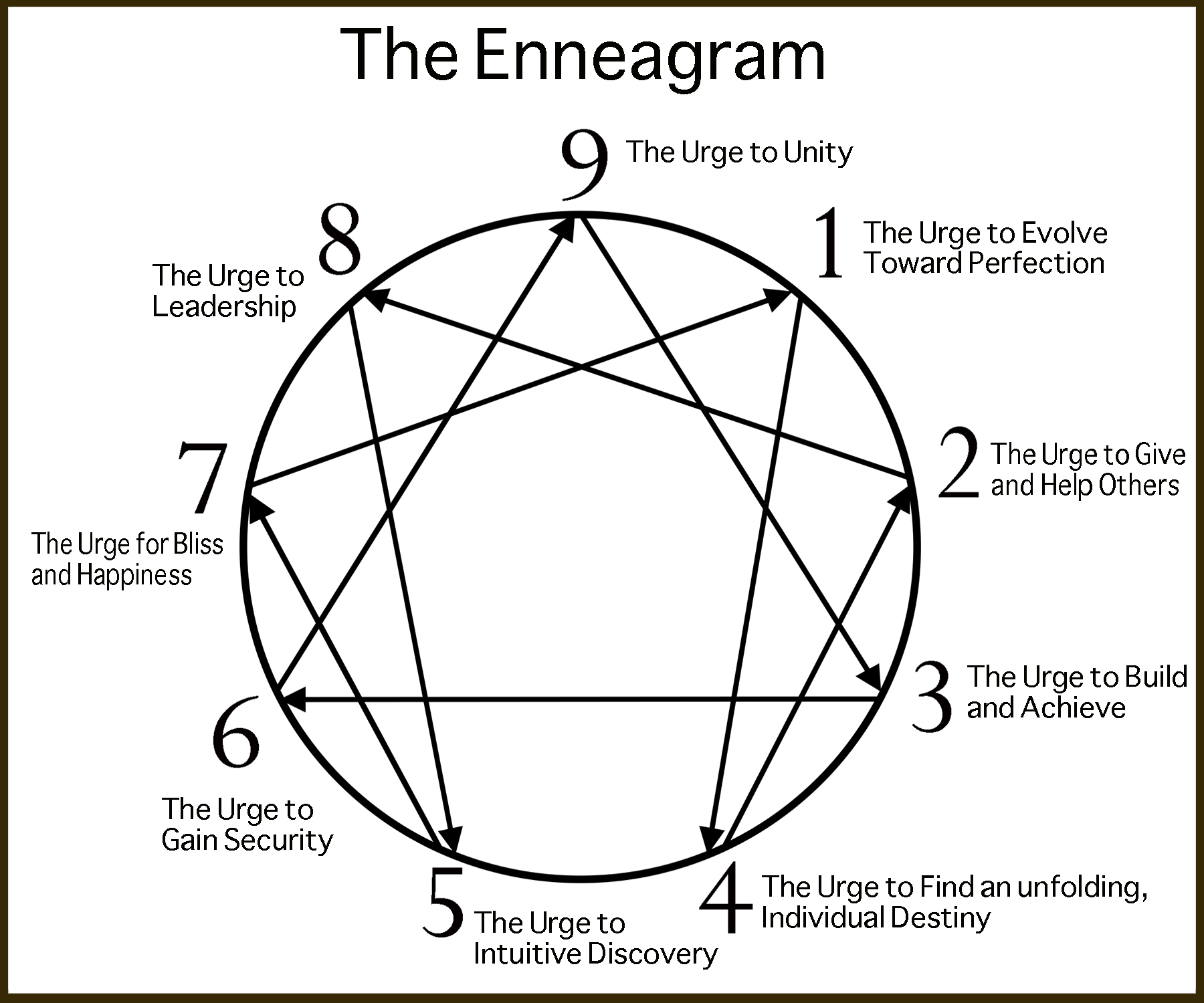 enneagramsym2